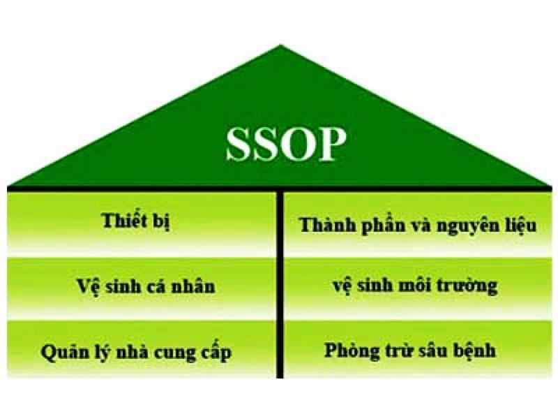 Tiêu chuẩn SSOP